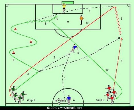Rychlostně vytrvalostní centrované míče
