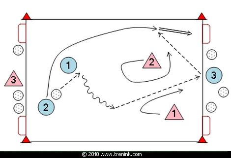 Hra 3:3 na 4 branky s narážeči mezi brankami