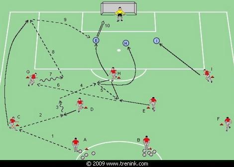 FC Barcelona - postupný útok - útočná kombinace 2