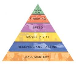 Coerver pyramida