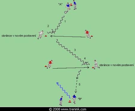 Vedení míče s rychlou změnou směru